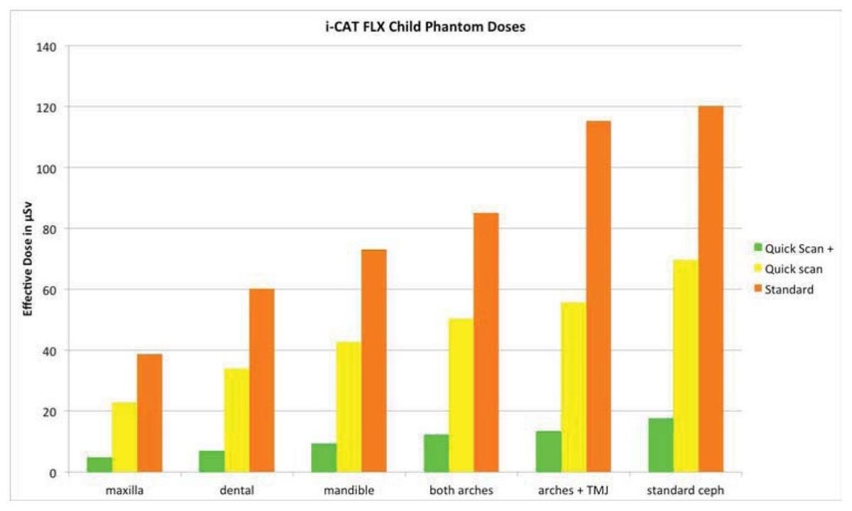 i-CAT FLX efektinės dozės